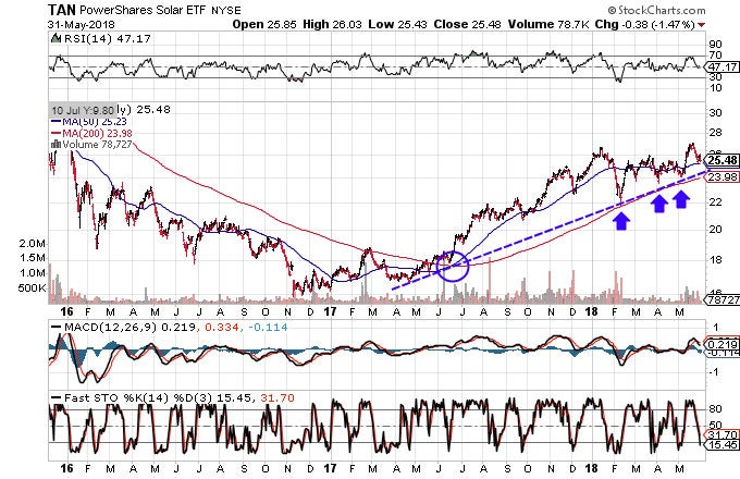 Technical chart showing the performance of the PowerShares Solar ETF (TAN)