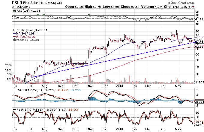 Technical chart showing the performance of First Solar, Inc. (FSLR)