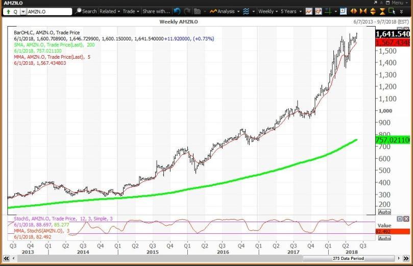 Weekly technical chart showing the performance of Amazon.com, Inc. (AMZN) stock
