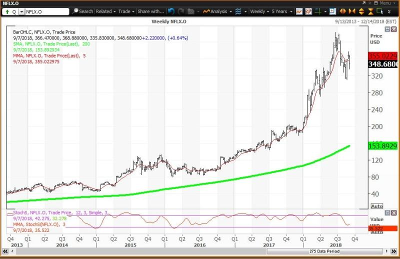 Weekly technical chart showing the performance of Netflix, Inc. (NFLX) stock