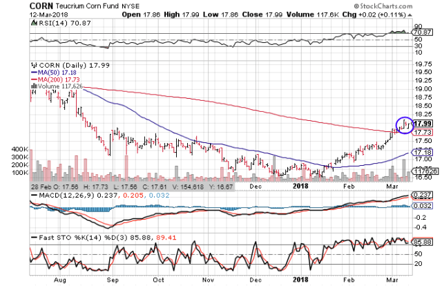 Technical chart showing the performance of the Teucrium Corn Fund (CORN)
