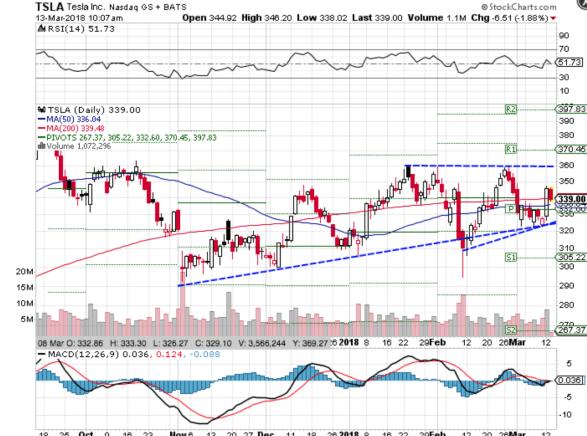 Technical chart showing the performance of Tesla, Inc.(TSLA) stock