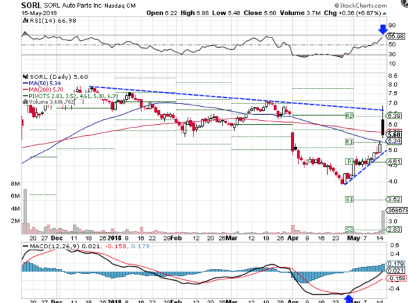 Technical chart showing the performance of SORL Auto Parts, Inc. (SORL) stock