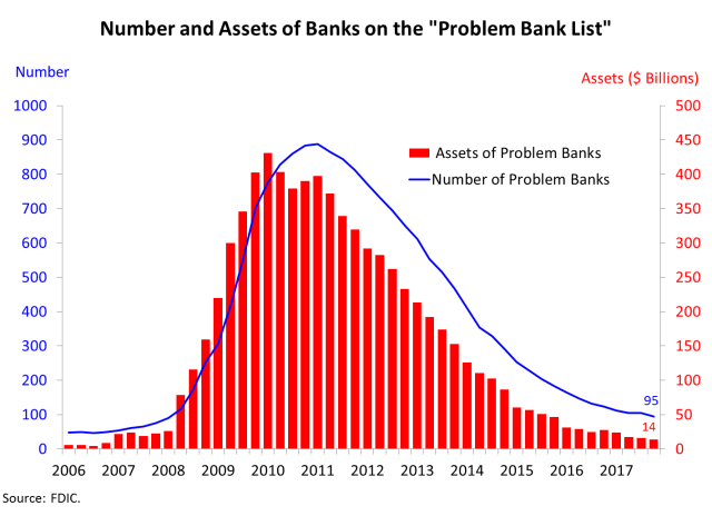 Chart of number and assets of banks on the Problem Bank List.
