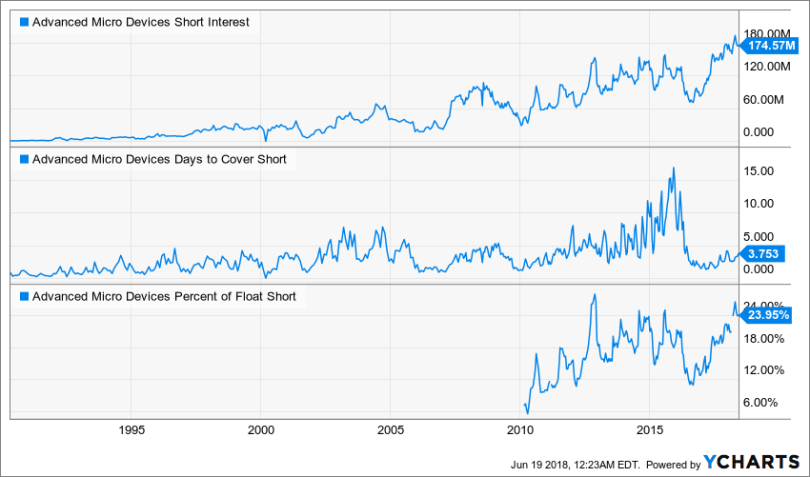 Chart showing the short interest on Advanced Micro Devices, Inc. (AMD) stock