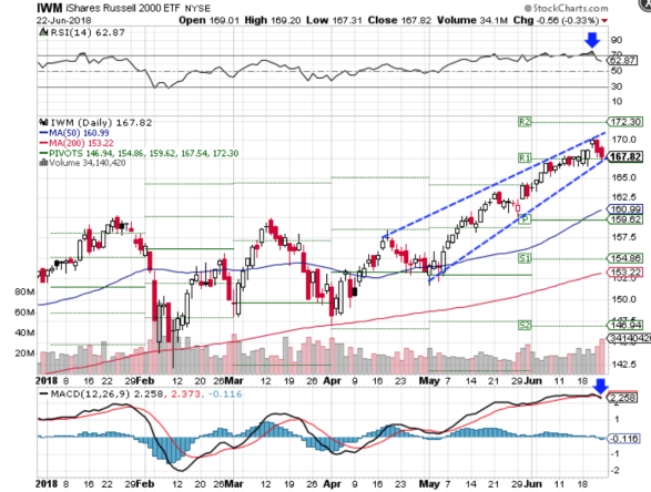 Technical chart showing the performance of the iShares Russell 2000 ETF (IWM)