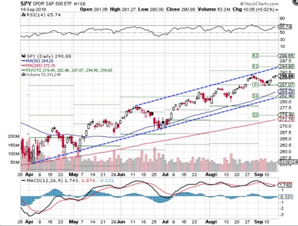 Technical chart showing the performance of the SPDR S&P 500 ETF (SPY)