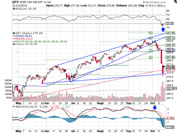 Technical chart showing the performance of the SPDR S&P 500 ETF Trust (SPY)