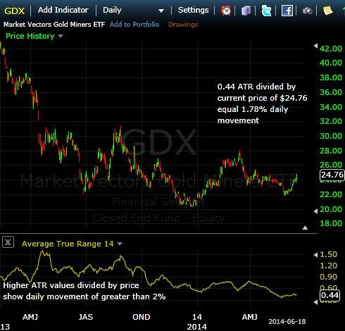 GDX stock screenshot