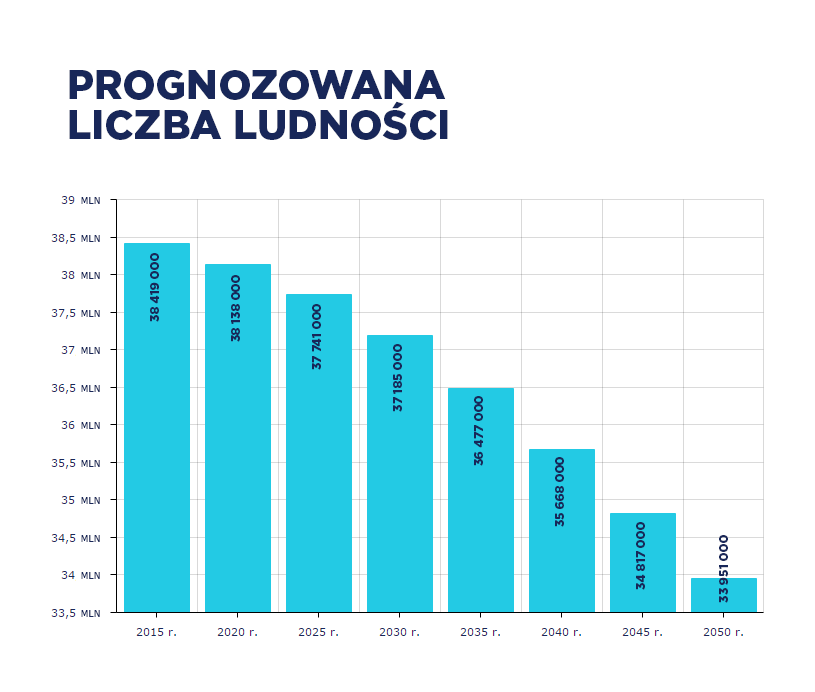 Prognozowana liczba ludności /INTERIA.PL