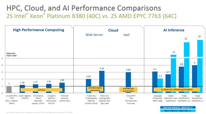 Intel Ice Lake-SP vs Milan performance improvements