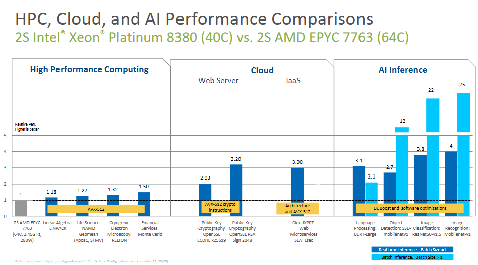 Intel Ice Lake-SP vs Milan performance improvements