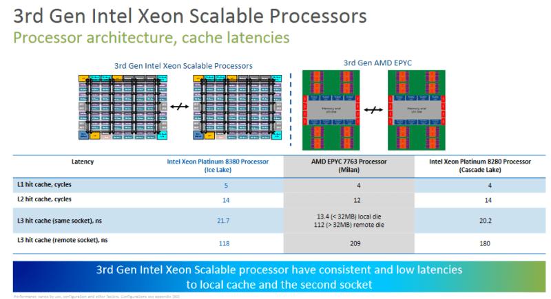 Intel Ice Lake-SP cache hit rate versus AMD's Milan.