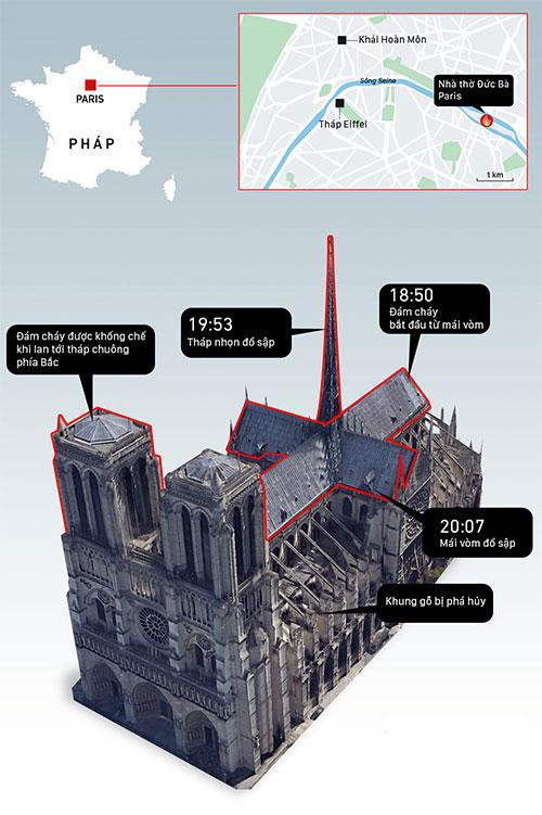 Những cấu trúc bị lửa thiêu rụi tại nhà thờ Đức Bà.