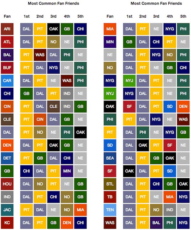 Football Team Color Chart Footballupdate