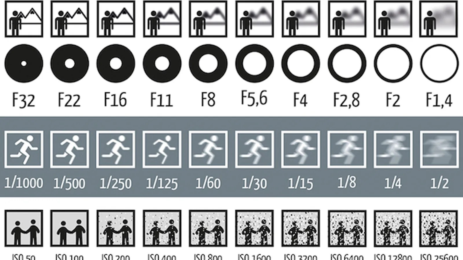 This Chart Shows How Aperture Shutter Speed And Iso