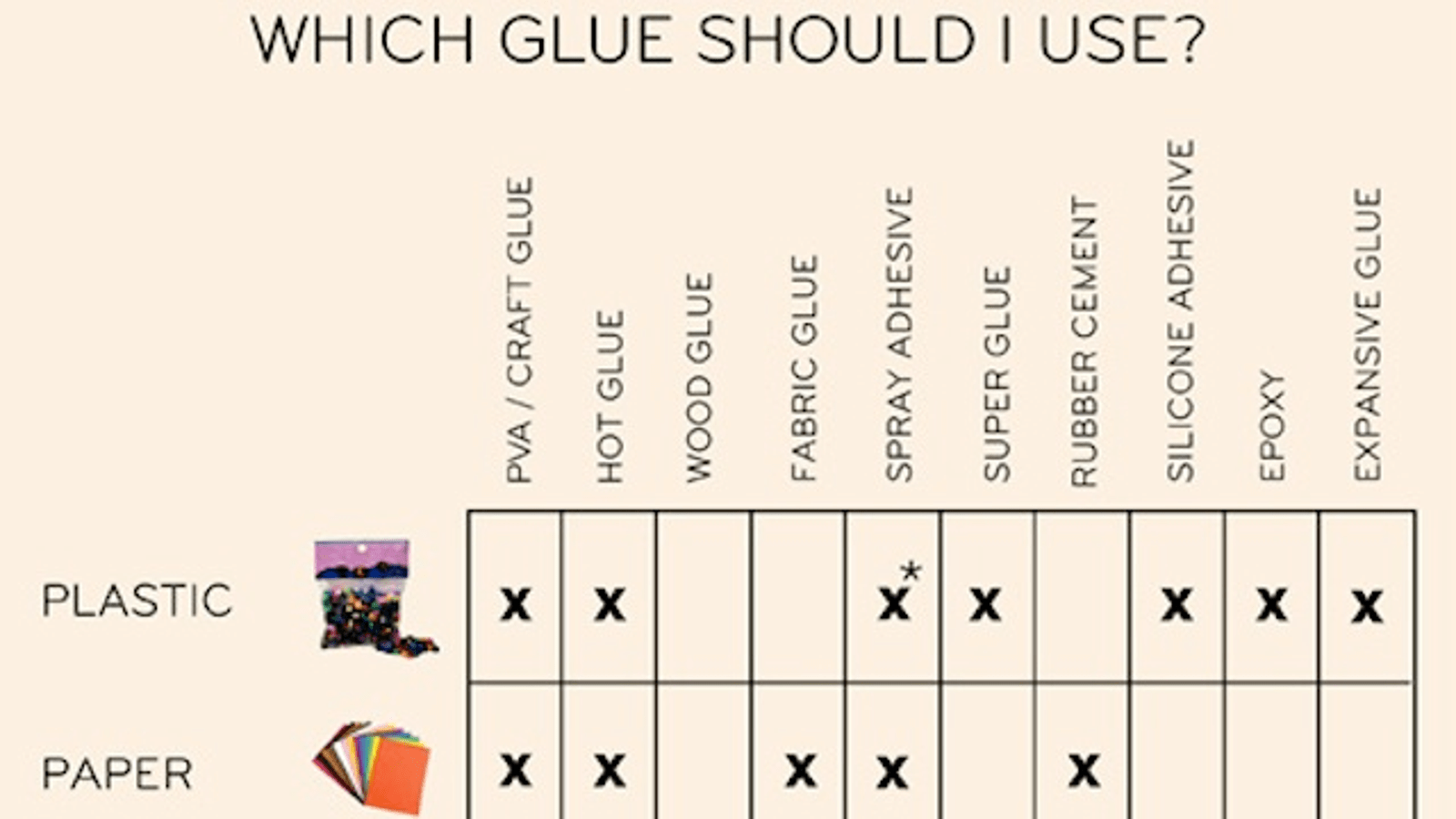 This Glue Chart Guides You Through Which Glue To Use Where