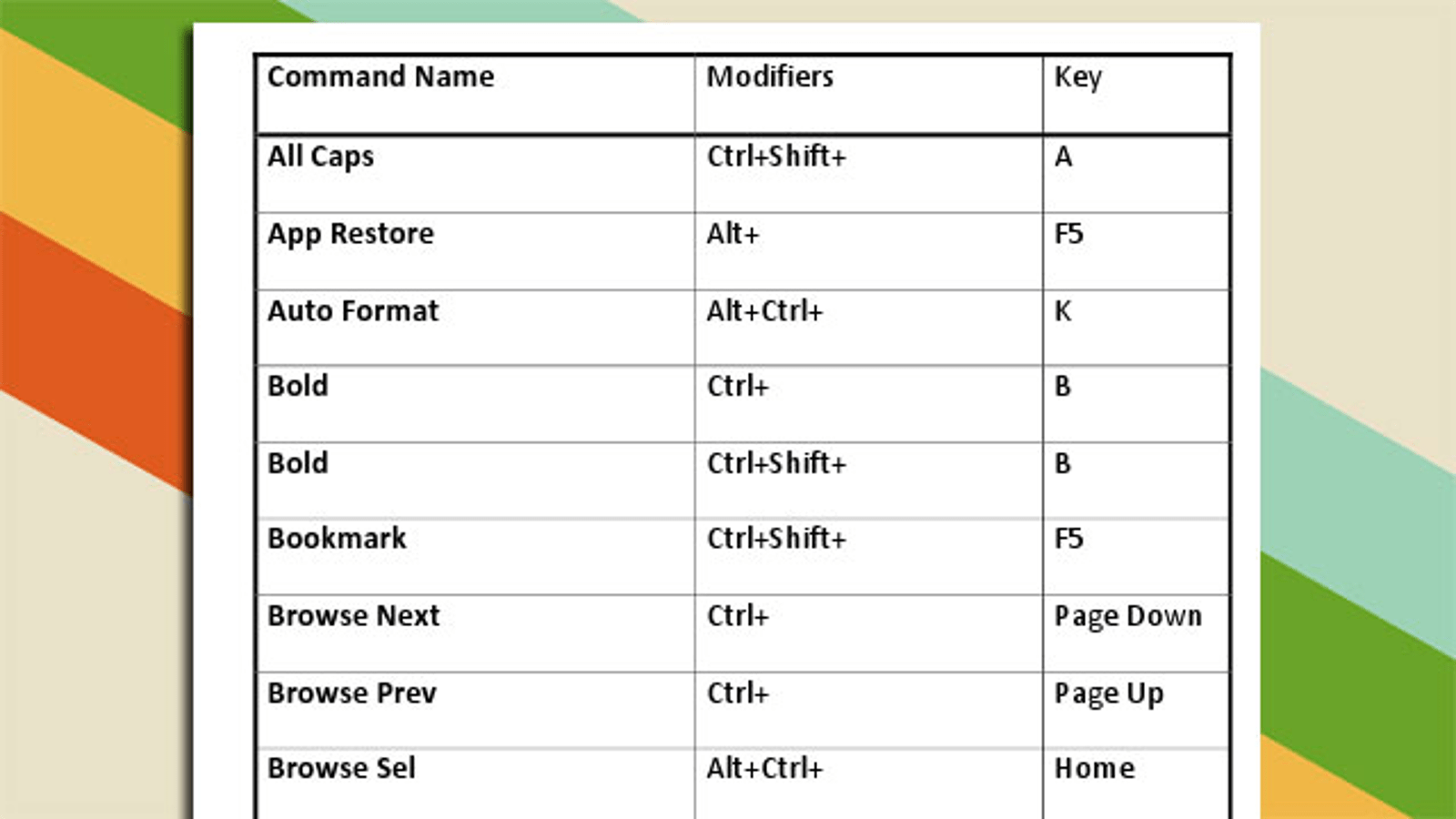 Learn All The Microsoft Word Keyboard Shortcuts With This