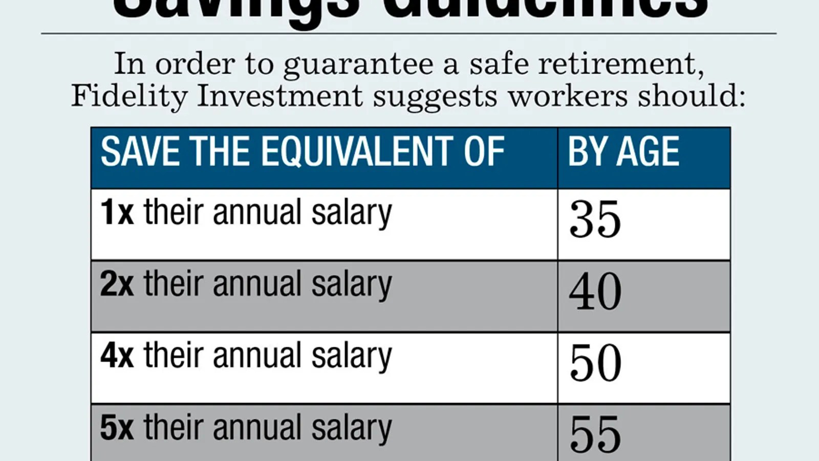 How Much You Should Have Saved In Your Retirement Account