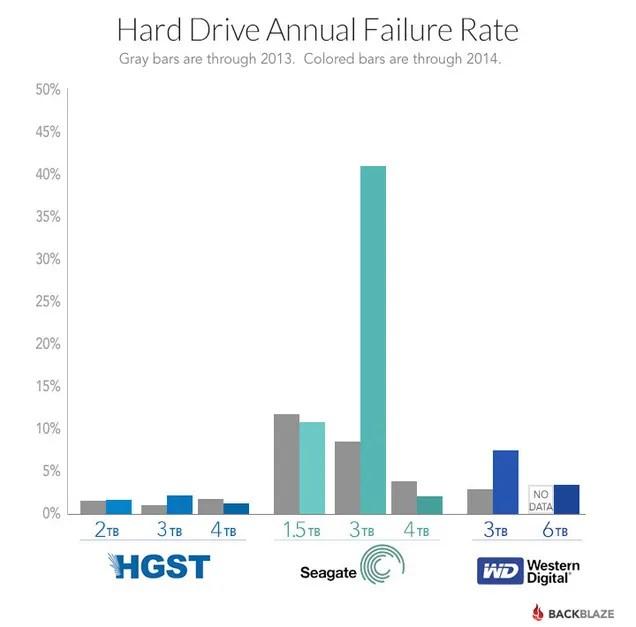 comparativa fallos discos duros