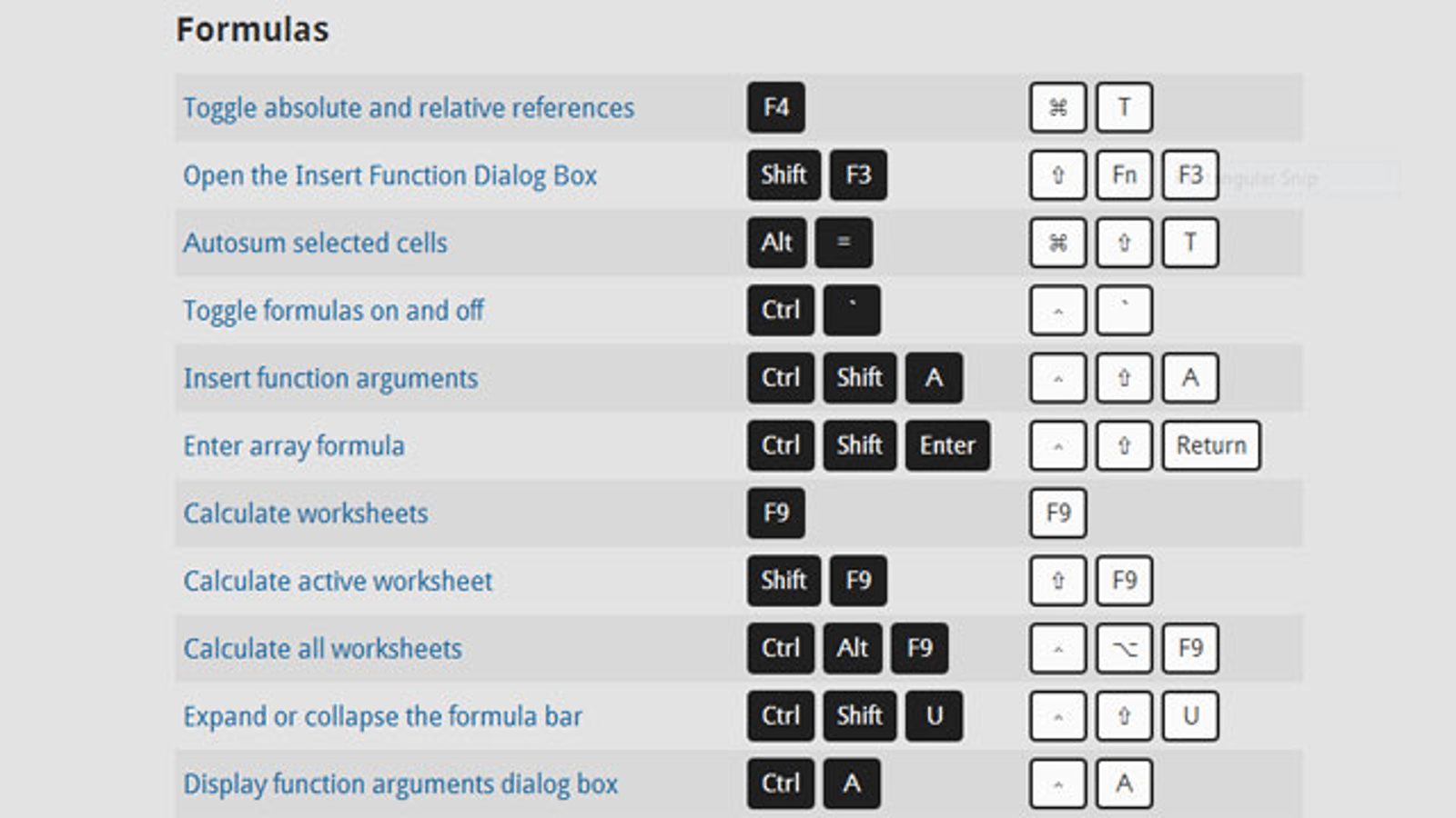 See Excel Keyboard Shortcuts For Pc And Mac Side By Side