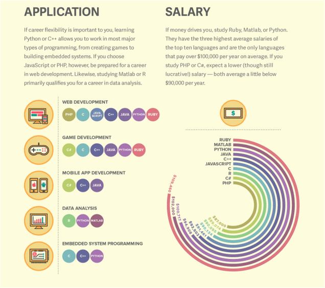 Estos gráficos te ayudarán a escoger tu primer lenguaje de programación