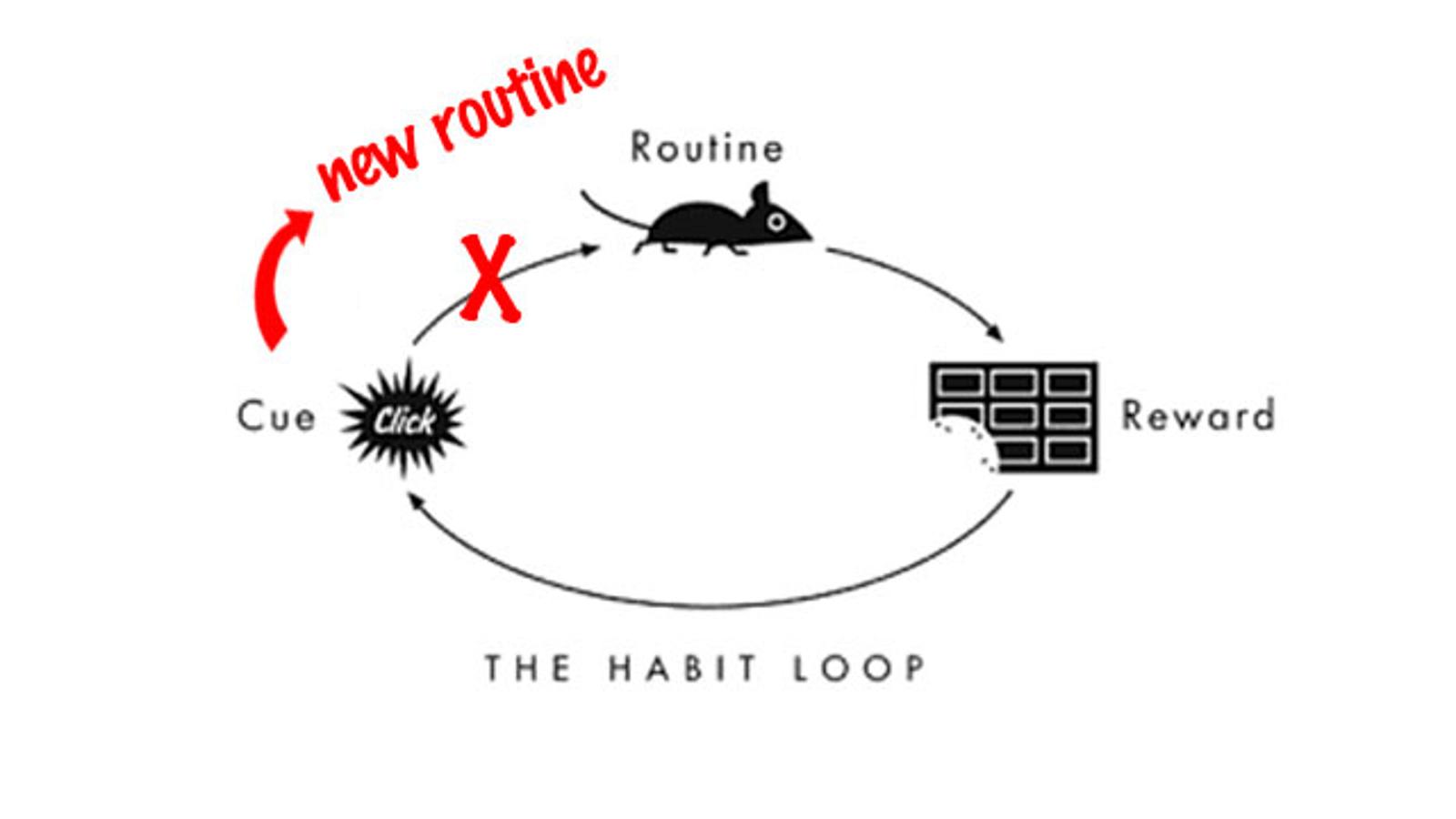 Break Bad Habits By Developing An If Then Plan