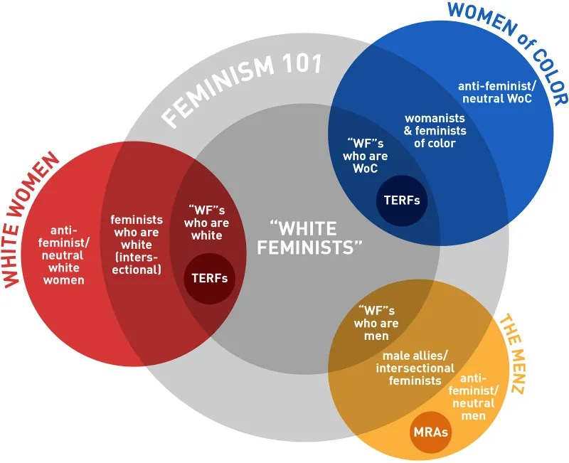 "This Is What I Mean When I Say ""White Feminism"""