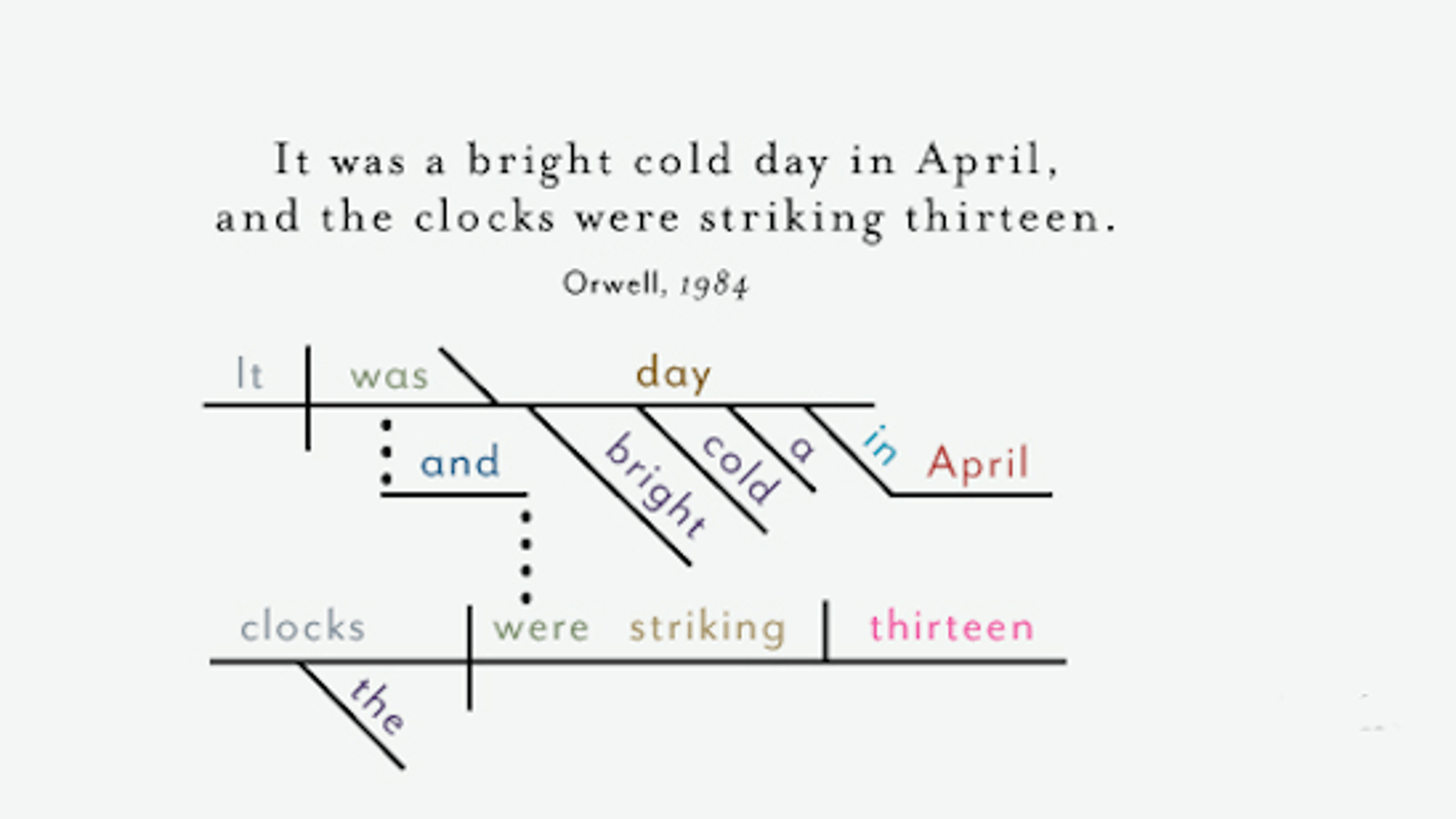 The Opening Sentences Of Classic Novels Diagrammed