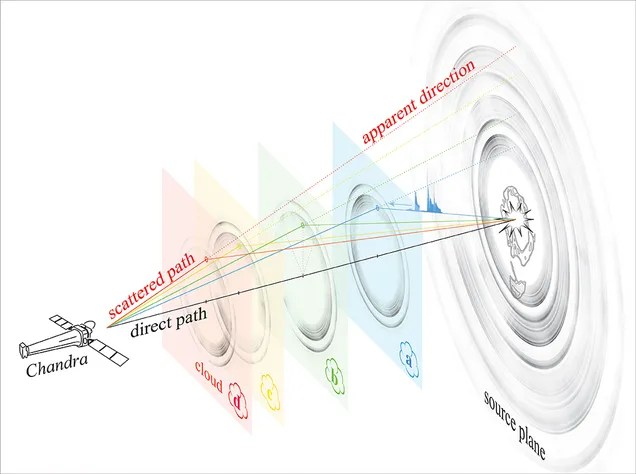 """""""Light Echoes"""" Prove That This Neutron Star is Weirdly Like a Black Hole"""