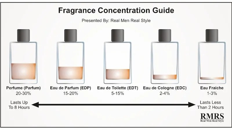 Image Result For Eau De Parfum Eau De Toilette Eau De Cologne Difference