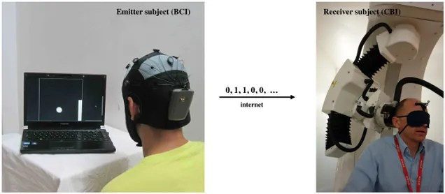 The First Successful Demonstration Of Brain-To-Brain Communication In Humans
