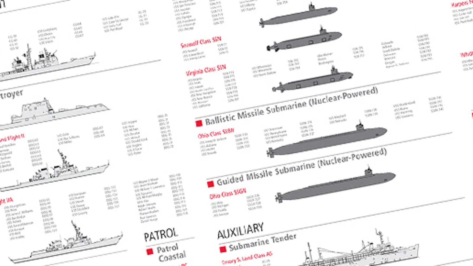 This Is Your Go To Graphic To Understand The Us Navy Fleet