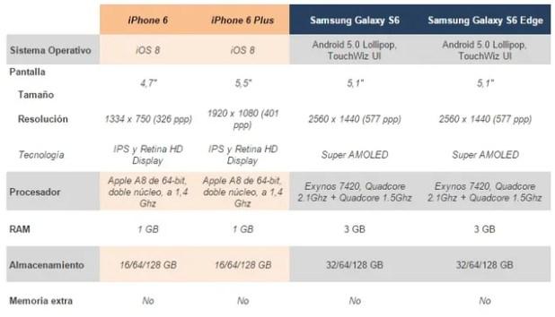 Comparativa del Samsung Galaxy S6 y S6 Edge frente al iPhone 6 y 6 Plus