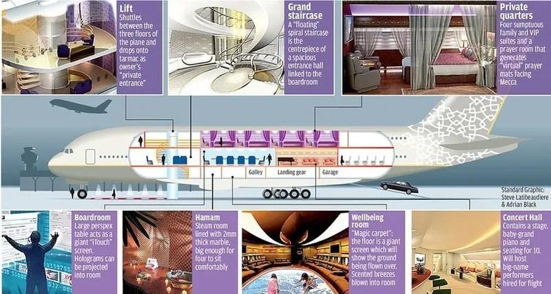 Airbus A380 Interior Pool
