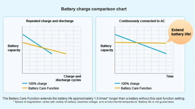 Top 10 Ways to Improve the Battery Life on Your Phone and Laptop