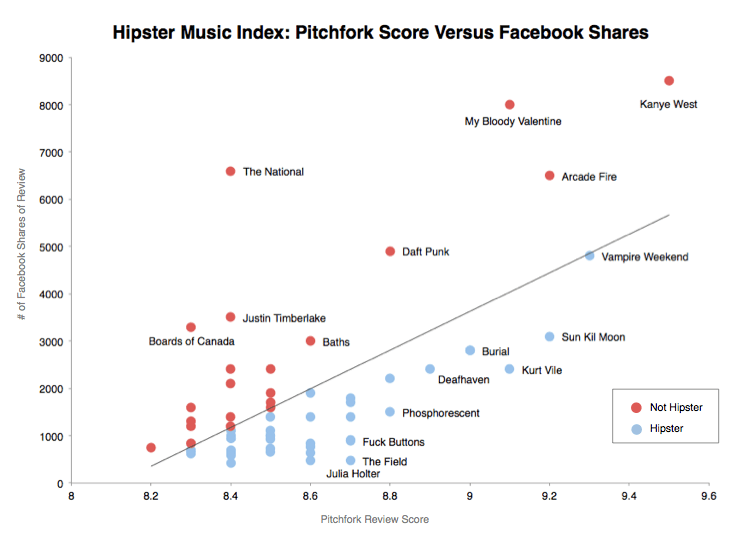 "These Are the ""Most Hipster"" Bands, According to Science"
