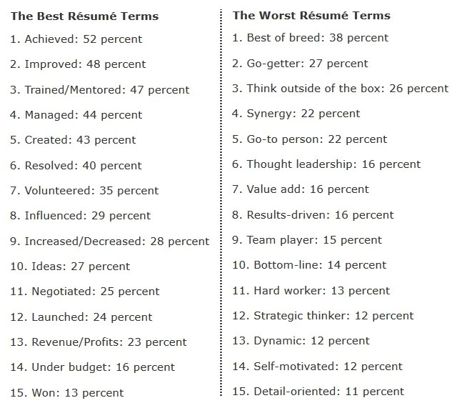the 15 and worst words to use on according to recruiters