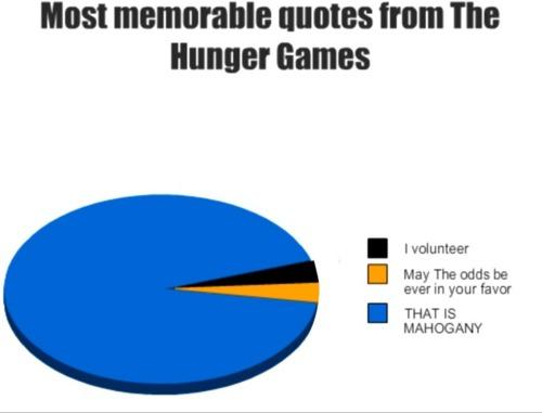 25 Best Memes About May The Odds Be Forever In Your Favor