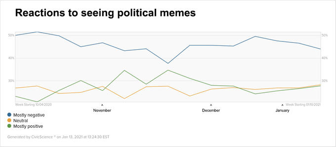 Reactions to seeing political memes 50% 50% 40% 40% 30% 30% Week Starting 10/04/2020 A Week Starting 01/10/2021 November December January Mostly negative Neutral Mostly positive Generated by CivicScience on Jan 13, 2021 at 13:24:30 EST Text Slope White Line Plot Font Colorfulness Azure Aqua Parallel