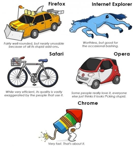 Web Browser Status Internet Explorer Know Your Meme