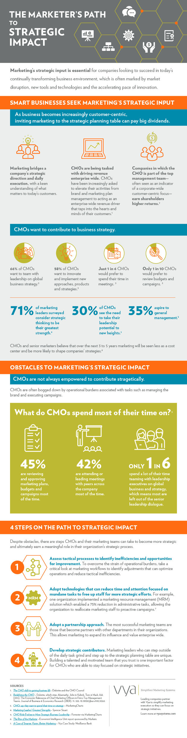 Marketers as Strategic Influencers