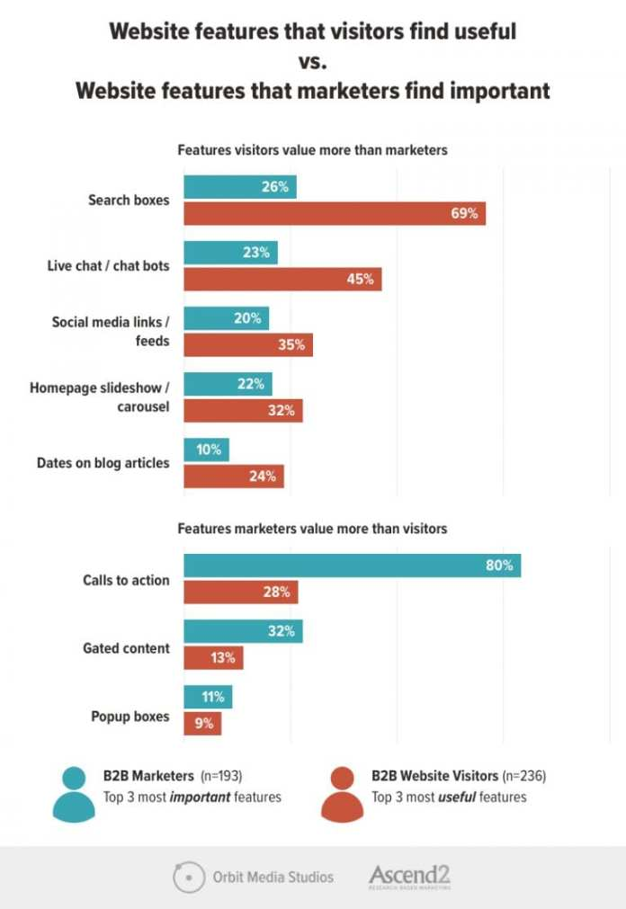 B2B website features visitors find useful and features marketers think are important
