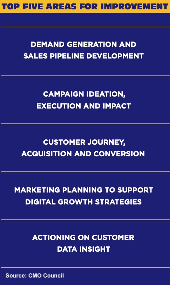 Top 5 areas for marketing improvement