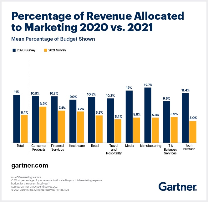 Revenue percentage allocated to marketing for 2020 vs 2021