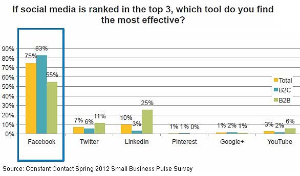 Chart - Facebook The Top Social Media Marketing Tactic For B2C & B2B