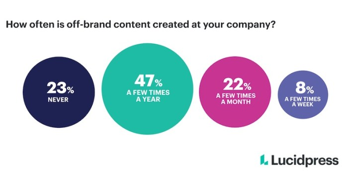 How often off-brand content is created at companies