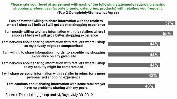 Chart - Sharing Shopping Preferences