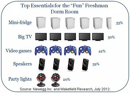 Chart - Essential Technologies For The Fun Freshman Dorm Room