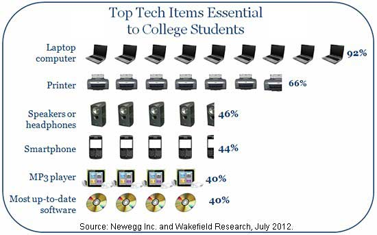 Chart - Top Technologies Essential For College Students